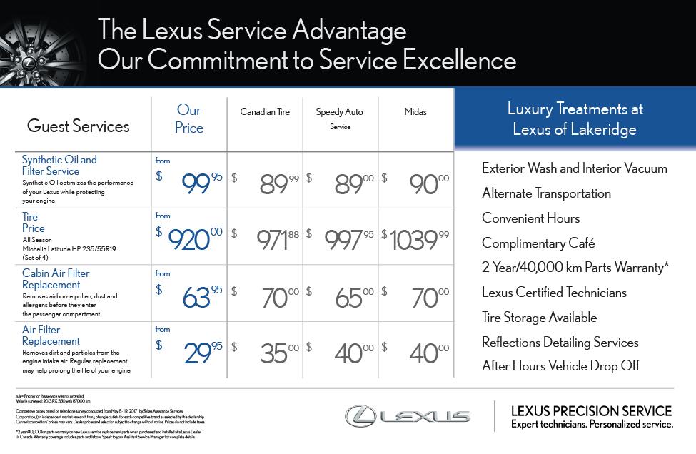 Service Breakdown Chart